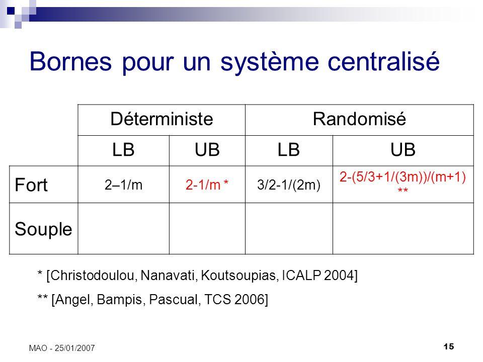 15 MAO - 25/01/2007 Bornes pour un système centralisé DéterministeRandomisé LBUBLBUB Fort 2–1/m2-1/m *3/2-1/(2m) 2-(5/3+1/(3m))/(m+1) ** Souple * [Christodoulou, Nanavati, Koutsoupias, ICALP 2004] ** [Angel, Bampis, Pascual, TCS 2006]
