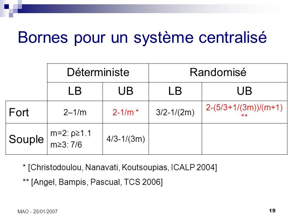 19 MAO - 25/01/2007 Bornes pour un système centralisé DéterministeRandomisé LBUBLBUB Fort 2–1/m2-1/m *3/2-1/(2m) 2-(5/3+1/(3m))/(m+1) ** Souple m=2: ρ1.1 m3: 7/6 4/3-1/(3m) * [Christodoulou, Nanavati, Koutsoupias, ICALP 2004] ** [Angel, Bampis, Pascual, TCS 2006]