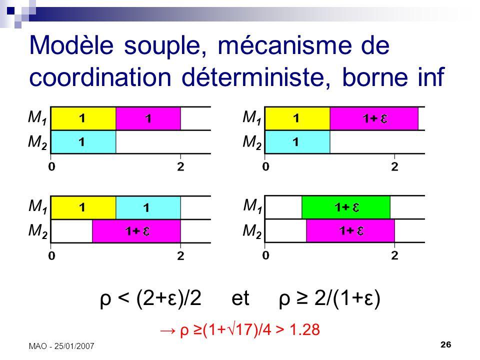 26 MAO - 25/01/2007 Modèle souple, mécanisme de coordination déterministe, borne inf ρ < (2+ε)/2 et ρ 2/(1+ε) ρ (1+17)/4 > 1.28 M1M1 M1M1 M1M1 M1M1 M2M2 M2M2 M2M2 M2M2
