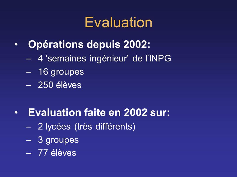 Evaluation Opérations depuis 2002: –4 semaines ingénieur de lINPG –16 groupes –250 élèves Evaluation faite en 2002 sur: –2 lycées (très différents) –3
