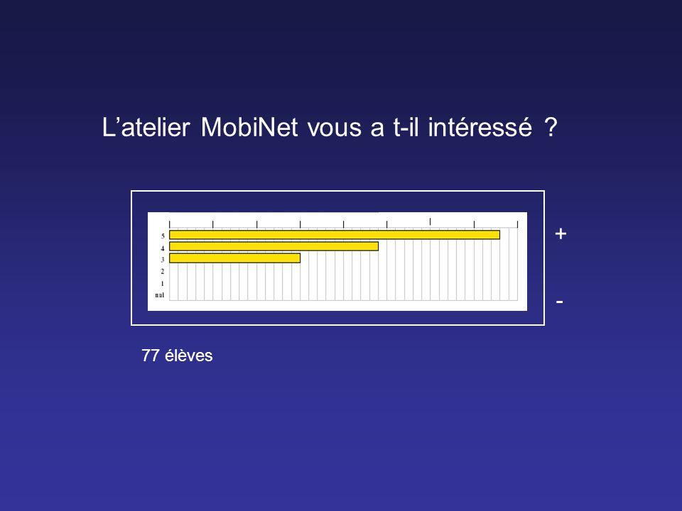 Latelier MobiNet vous a t-il intéressé ? + - 77 élèves