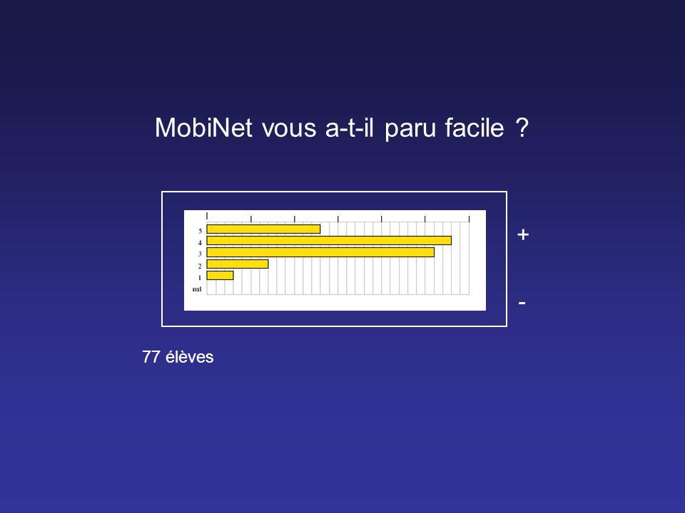 MobiNet vous a-t-il paru facile ? + - 77 élèves