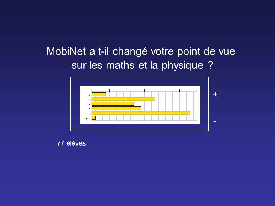 MobiNet a t-il changé votre point de vue sur les maths et la physique ? + - 77 élèves