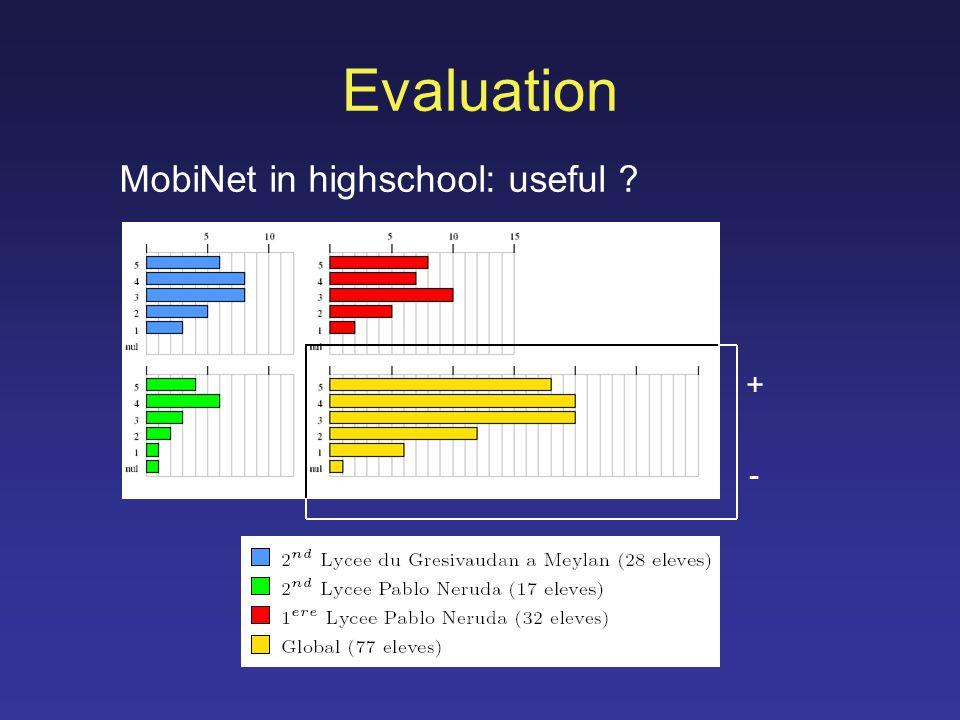 Evaluation MobiNet in highschool: useful ? + -