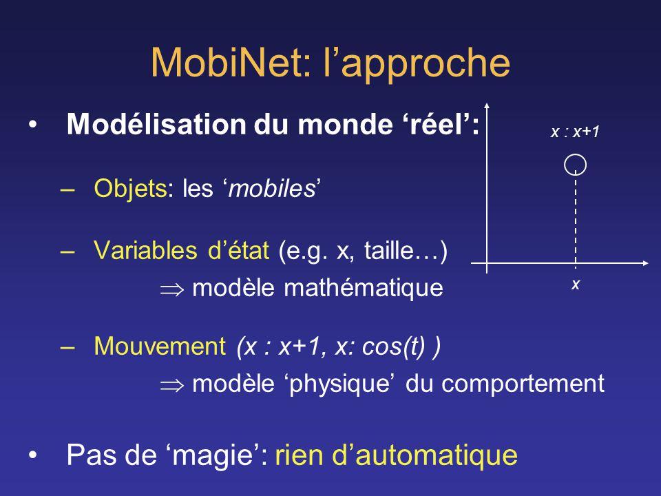 MobiNet: lapproche Modélisation du monde réel: –Objets: les mobiles –Variables détat (e.g. x, taille…) modèle mathématique –Mouvement (x : x+1, x: cos
