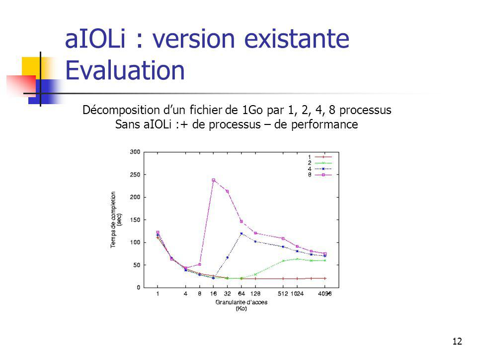 12 aIOLi : version existante Evaluation Décomposition dun fichier de 1Go par 1, 2, 4, 8 processus Sans aIOLi :+ de processus – de performance