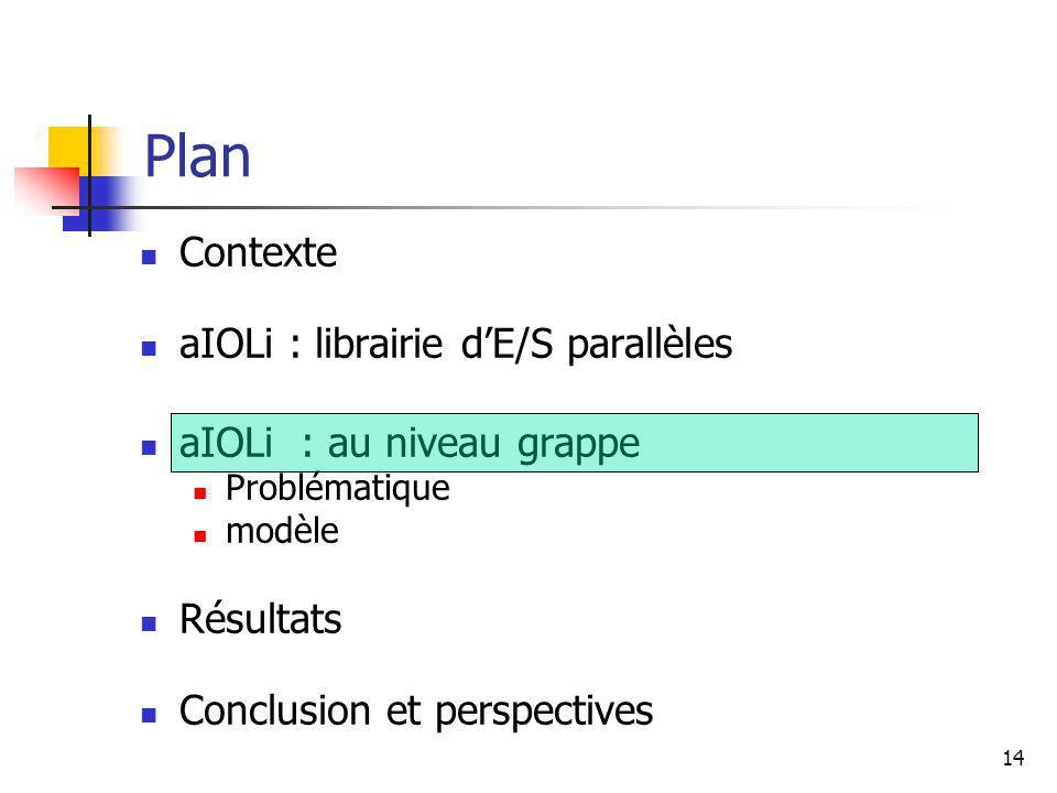 14 Plan Contexte aIOLi : librairie dE/S parallèles aIOLi : au niveau grappe Problématique modèle Résultats Conclusion et perspectives