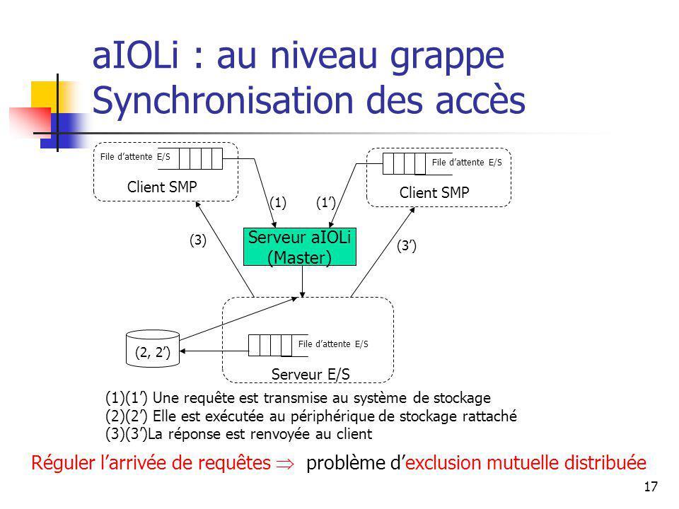 17 aIOLi : au niveau grappe Synchronisation des accès Réguler larrivée de requêtes problème dexclusion mutuelle distribuée File dattente E/S Client SMP File dattente E/S Serveur E/S (1) (2, 2) (3) Serveur aIOLi (Master) (1)(1) Une requête est transmise au système de stockage (2)(2) Elle est exécutée au périphérique de stockage rattaché (3)(3)La réponse est renvoyée au client