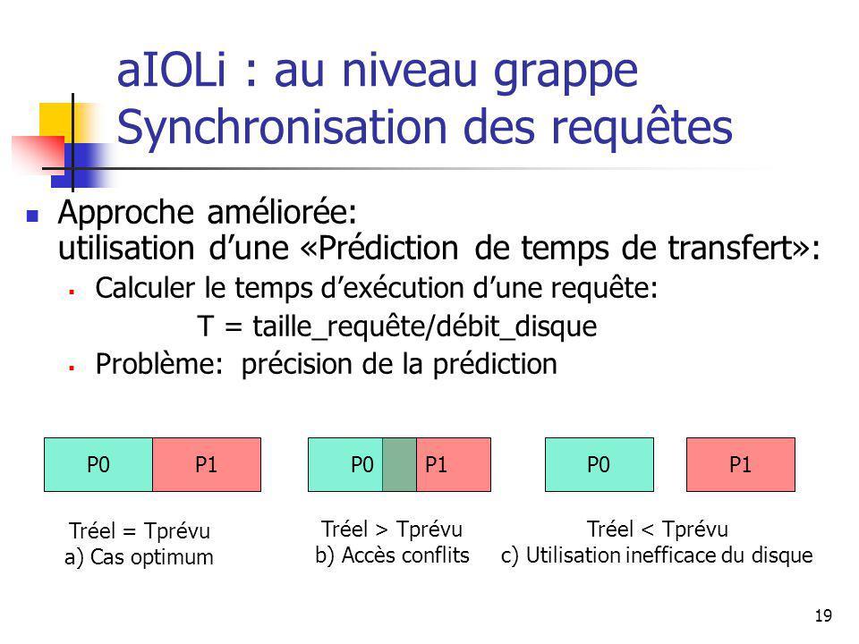 19 aIOLi : au niveau grappe Synchronisation des requêtes Approche améliorée: utilisation dune «Prédiction de temps de transfert»: Calculer le temps dexécution dune requête: T = taille_requête/débit_disque Problème: précision de la prédiction P0P1P0P1 P0 Tréel = Tprévu a) Cas optimum Tréel < Tprévu c) Utilisation inefficace du disque Tréel > Tprévu b) Accès conflits