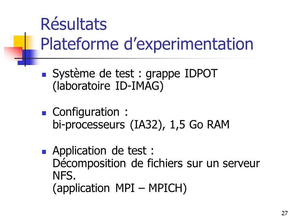 27 Résultats Plateforme dexperimentation Système de test : grappe IDPOT (laboratoire ID-IMAG) Configuration : bi-processeurs (IA32), 1,5 Go RAM Application de test : Décomposition de fichiers sur un serveur NFS.