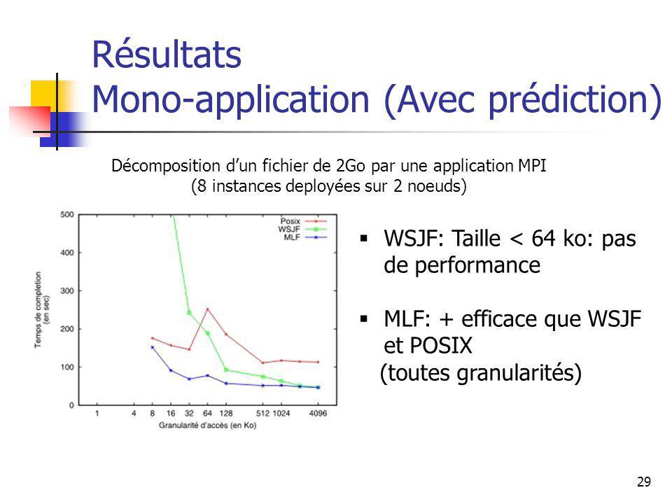 29 Résultats Mono-application (Avec prédiction) Décomposition dun fichier de 2Go par une application MPI (8 instances deployées sur 2 noeuds) WSJF: Taille < 64 ko: pas de performance MLF: + efficace que WSJF et POSIX (toutes granularités)