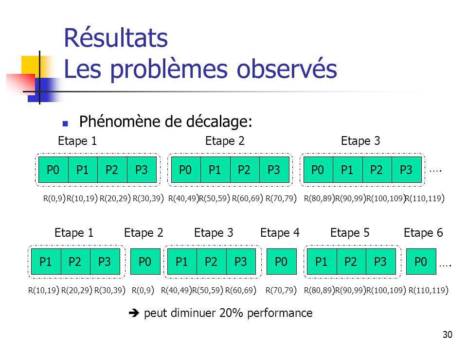 30 Résultats Les problèmes observés Phénomène de décalage: P2P3P0P1P2P3P0P1P2P3P0P1 P2P3P0P1P2P3P0P1P2P3 P0 P1 Etape 1Etape 3Etape 2 Etape 1Etape 2Etape 4Etape 5Etape 6Etape 3 R(0,9 ) R(10,19 ) R(20,29 ) R(30,39 ) R(40,49 ) R(50,59 ) R(60,69 ) R(70,79 ) R(80,89 ) R(90,99 ) R(100,109 ) R(110,119 ) R(0,9 ) R(10,19 ) R(20,29 ) R(30,39 ) R(40,49 ) R(50,59 ) R(60,69 ) R(70,79 ) R(80,89 ) R(90,99 ) R(100,109 ) R(110,119 ) peut diminuer 20% performance ….