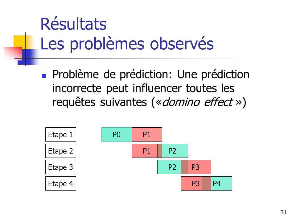 31 Résultats Les problèmes observés Problème de prédiction: Une prédiction incorrecte peut influencer toutes les requêtes suivantes («domino effect ») P2P1 P2P3 P4P3 Etape 2 Etape 3 Etape 4 P0P1Etape 1