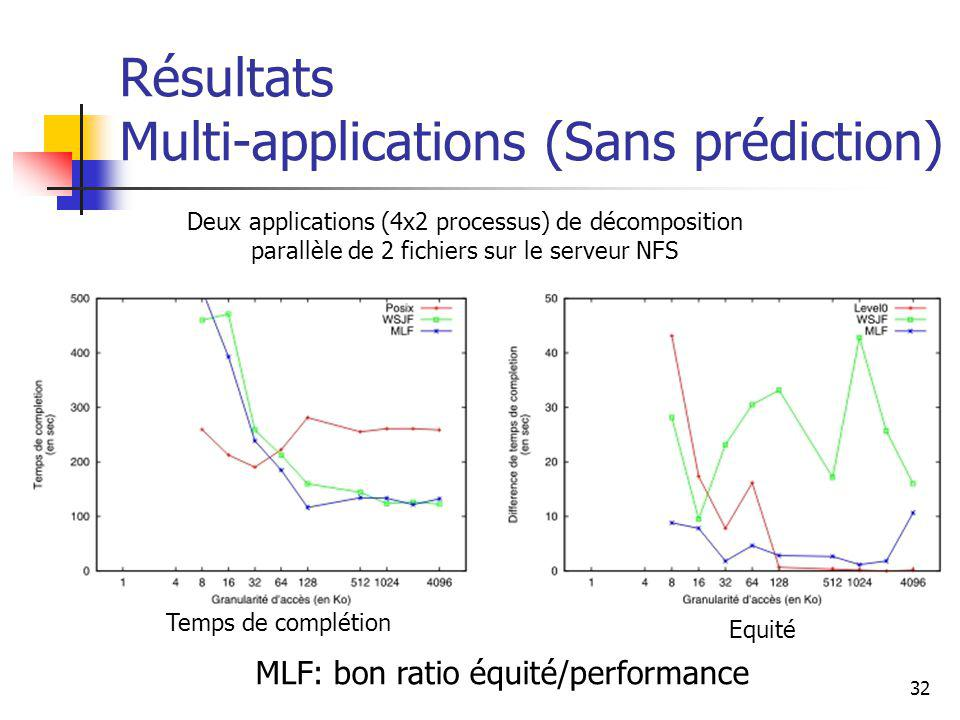 32 Résultats Multi-applications (Sans prédiction) MLF: bon ratio équité/performance Deux applications (4x2 processus) de décomposition parallèle de 2
