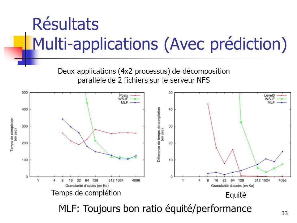 33 Résultats Multi-applications (Avec prédiction) Deux applications (4x2 processus) de décomposition parallèle de 2 fichiers sur le serveur NFS MLF: Toujours bon ratio équité/performance Temps de complétion Equité