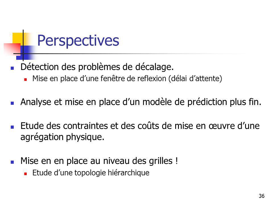36 Perspectives Détection des problèmes de décalage.