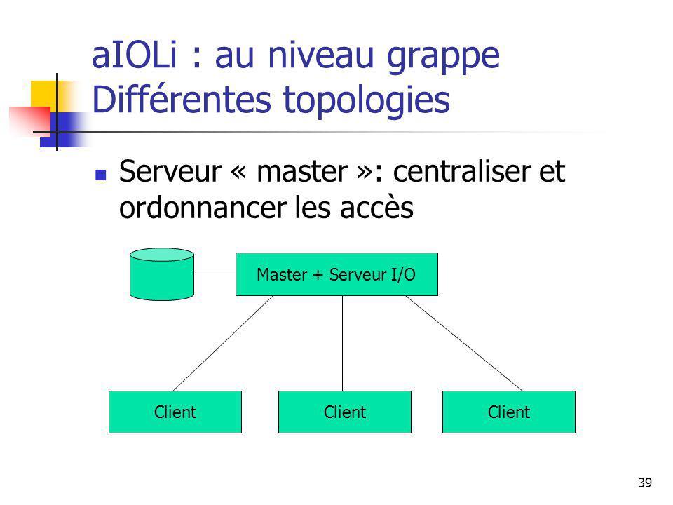 39 aIOLi : au niveau grappe Différentes topologies Serveur « master »: centraliser et ordonnancer les accès Master + Serveur I/O Client