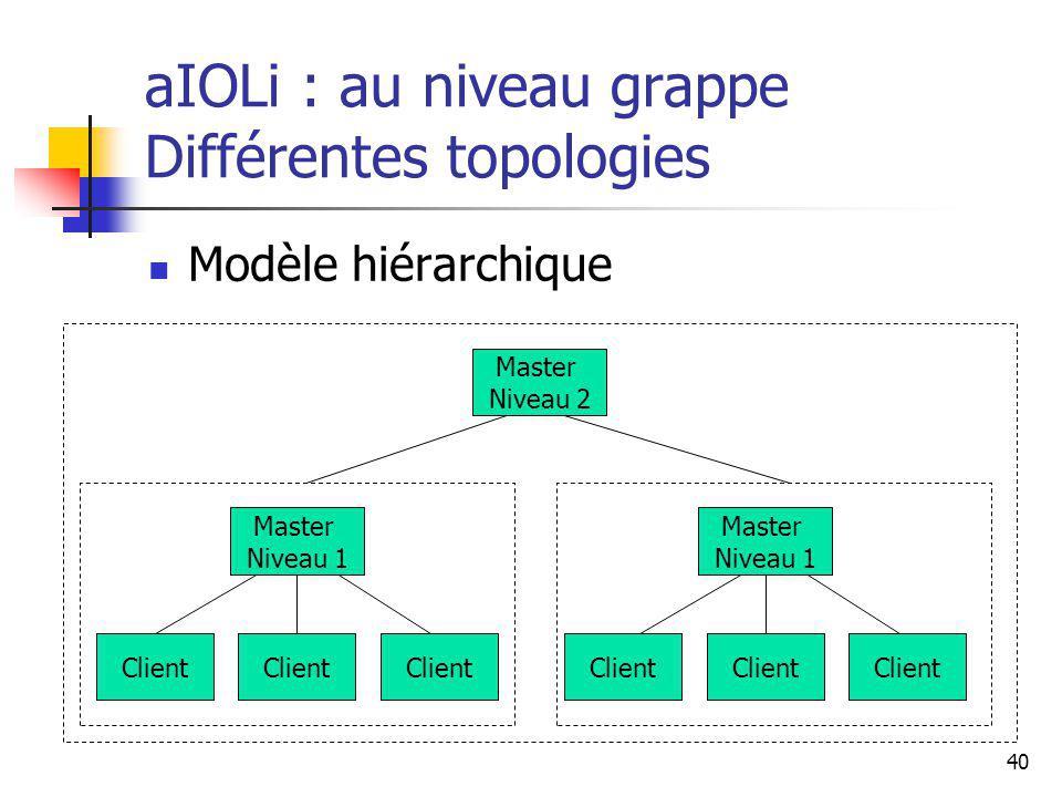 40 aIOLi : au niveau grappe Différentes topologies Modèle hiérarchique Client Master Niveau 1 Client Master Niveau 1 Master Niveau 2