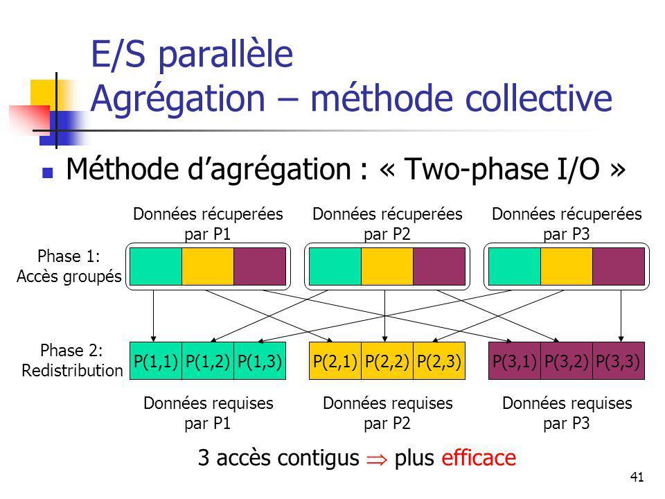 41 E/S parallèle Agrégation – méthode collective Méthode dagrégation : « Two-phase I/O » 3 accès contigus plus efficace P(1,1)P(2,1)P(3,1)P(1,2)P(1,3)P(2,2)P(2,3)P(3,2)P(3,3) Données récuperées par P1 Données récuperées par P2 Données récuperées par P3 Données requises par P3 Données requises par P2 Données requises par P1 Phase 1: Accès groupés Phase 2: Redistribution