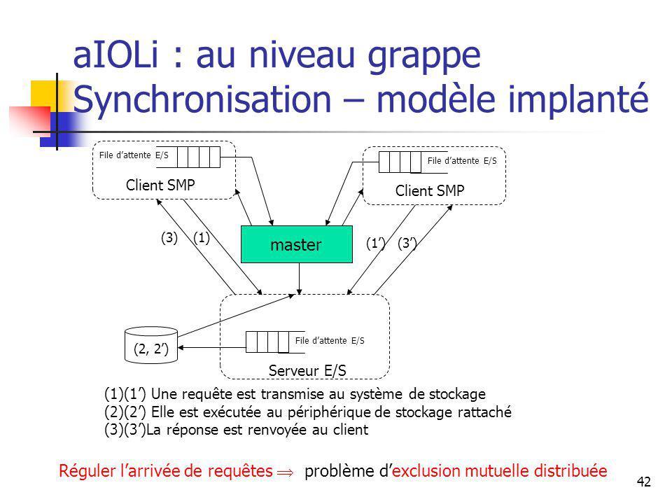 42 aIOLi : au niveau grappe Synchronisation – modèle implanté Réguler larrivée de requêtes problème dexclusion mutuelle distribuée File dattente E/S Client SMP File dattente E/S Serveur E/S (1) (2, 2) (3) master (1)(1) Une requête est transmise au système de stockage (2)(2) Elle est exécutée au périphérique de stockage rattaché (3)(3)La réponse est renvoyée au client