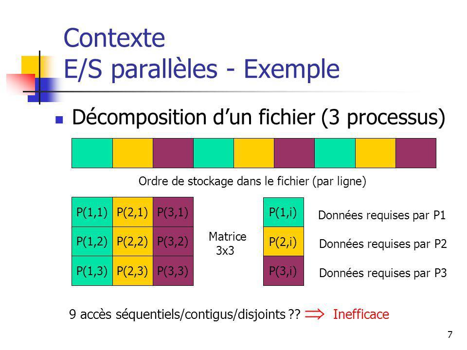 7 Contexte E/S parallèles - Exemple Décomposition dun fichier (3 processus) P(1,1) P(1,2) P(1,3) P(2,1) P(2,2) P(2,3) P(3,1) P(3,3) P(3,2) P(1,i) P(2,i) P(3,i) Données requises par P1 Ordre de stockage dans le fichier (par ligne) Matrice 3x3 9 accès séquentiels/contigus/disjoints .