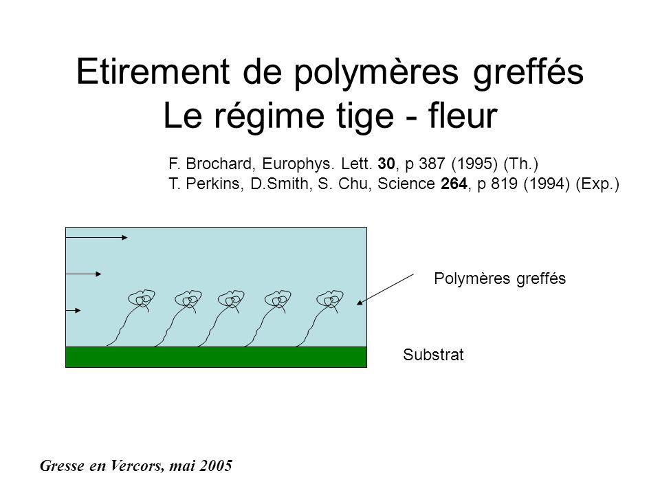 Etirement de polymères greffés Le régime tige - fleur Substrat Polymères greffés Gresse en Vercors, mai 2005 F. Brochard, Europhys. Lett. 30, p 387 (1