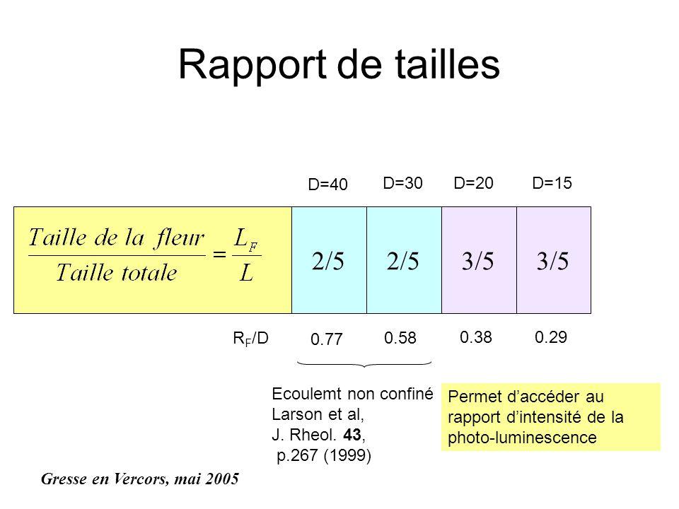 Rapport de tailles 2/5 3/5 D=40 D=30D=20D=15 3/5 Gresse en Vercors, mai 2005 0.77 0.58 0.380.29 R F /D Ecoulemt non confiné Larson et al, J. Rheol. 43