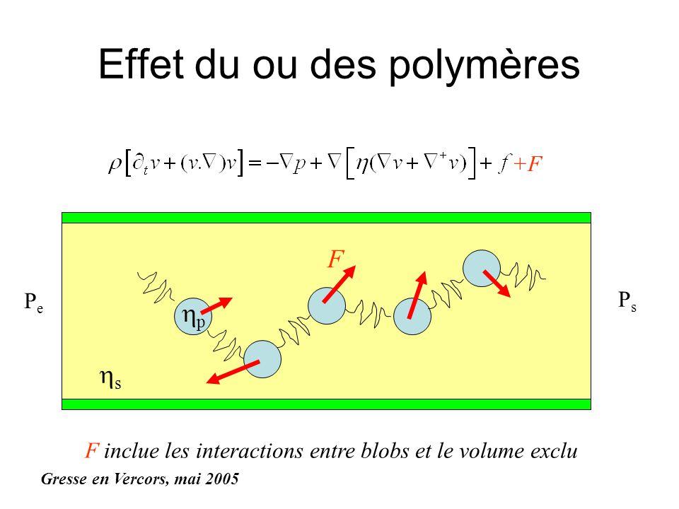 F Effet du ou des polymères +F F inclue les interactions entre blobs et le volume exclu s p PePe PsPs F Gresse en Vercors, mai 2005
