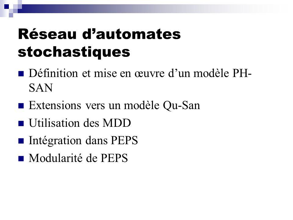 Réseau dautomates stochastiques Définition et mise en œuvre dun modèle PH- SAN Extensions vers un modèle Qu-San Utilisation des MDD Intégration dans PEPS Modularité de PEPS