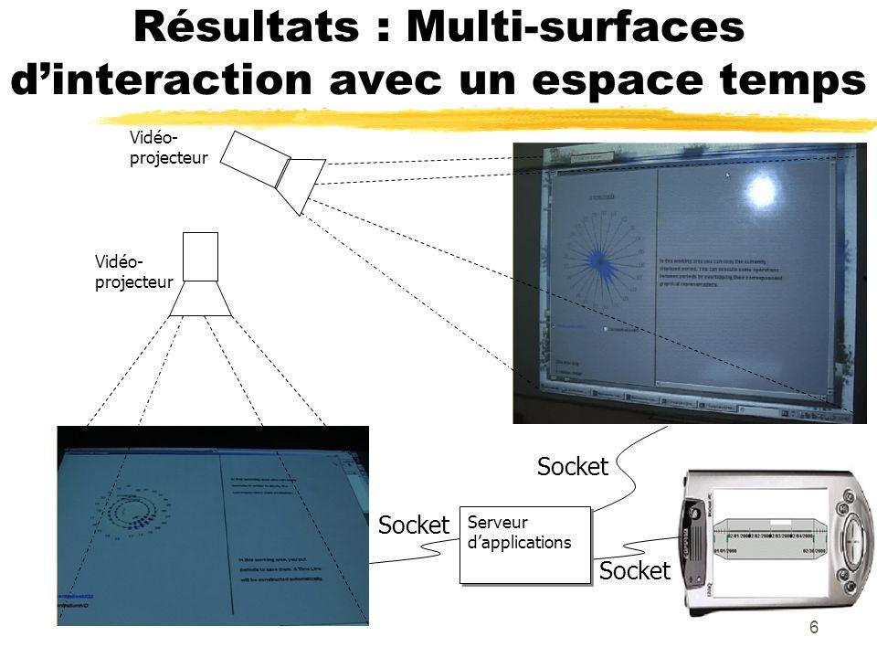 6 Résultats : Multi-surfaces dinteraction avec un espace temps Serveur dapplications Socket Vidéo- projecteur
