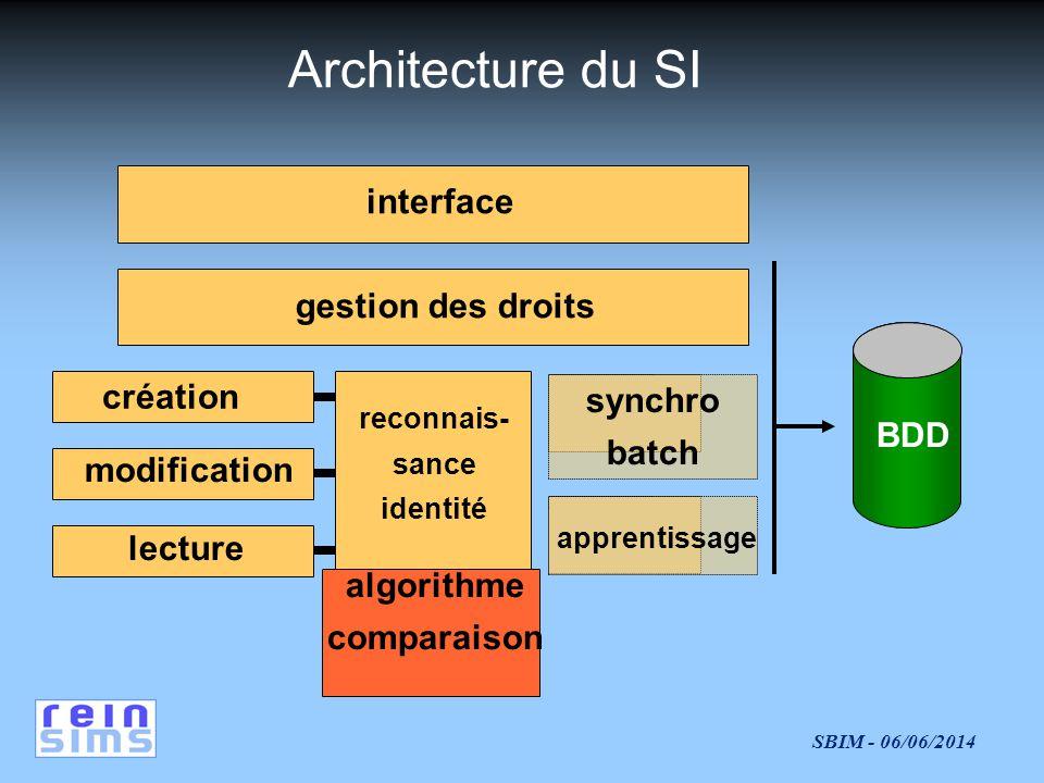 SBIM - 06/06/2014 Architecture du SI interface gestion des droits création modification lecture reconnais- sance identité algorithme comparaison BDD apprentissage synchro batch