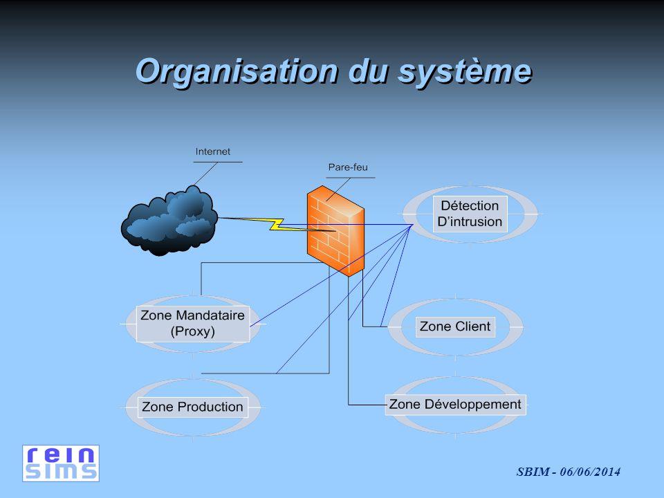 SBIM - 06/06/2014 Organisation du système