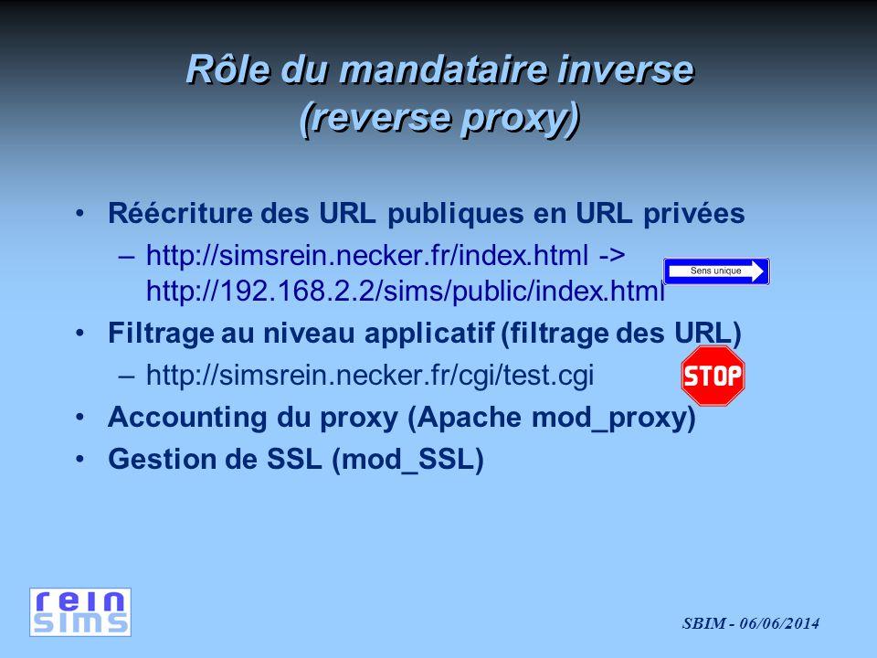 SBIM - 06/06/2014 Rôle du mandataire inverse (reverse proxy) Réécriture des URL publiques en URL privées –http://simsrein.necker.fr/index.html -> http://192.168.2.2/sims/public/index.html Filtrage au niveau applicatif (filtrage des URL) –http://simsrein.necker.fr/cgi/test.cgi Accounting du proxy (Apache mod_proxy) Gestion de SSL (mod_SSL)