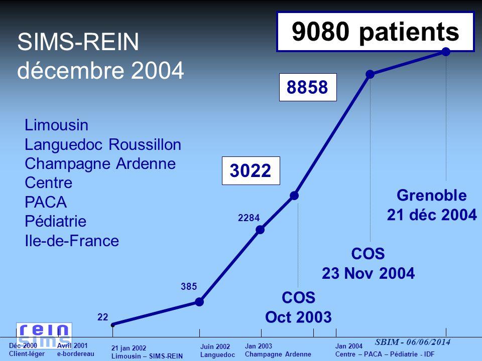 SBIM - 06/06/2014 SIMS-REIN Décembre 2004 le réseau humain