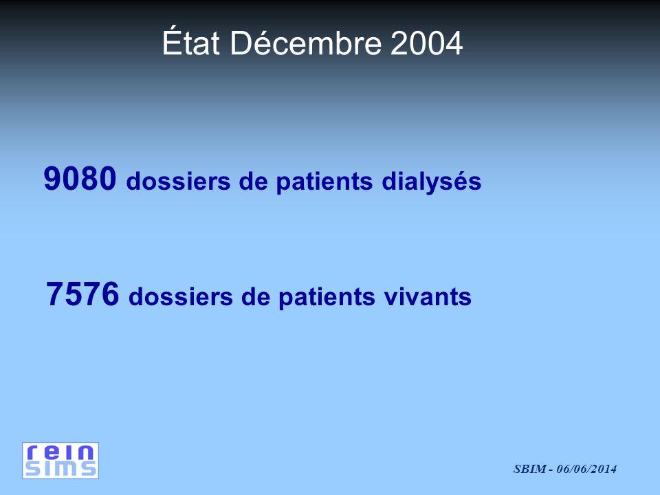 SBIM - 06/06/2014 9080 dossiers de patients dialysés 7576 dossiers de patients vivants État Décembre 2004