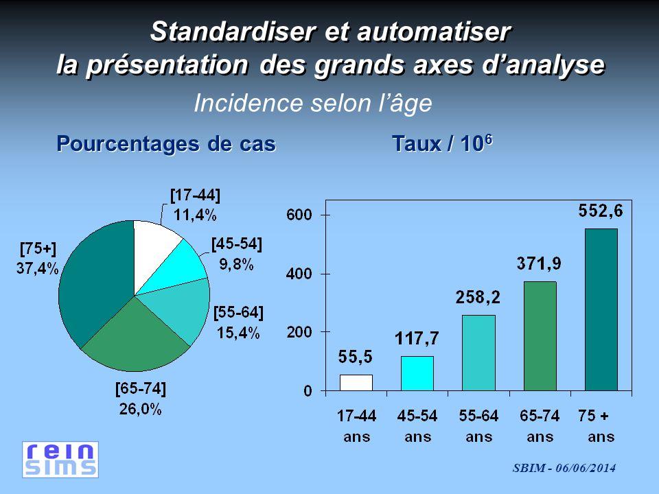 SBIM - 06/06/2014 Standardiser et automatiser la présentation des grands axes danalyse Pourcentages de cas Taux / 10 6 Incidence selon lâge