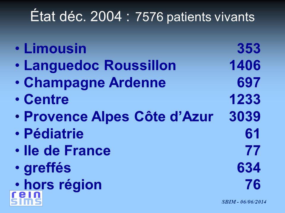 SBIM - 06/06/2014 SIMS-REIN : Outil - Flux & trajectoires des patients en IRTT Total des transferts dune unité de dialyse vers la dialyse: dans une même région (1654) dans une autre région (111) vers la transplantation de la transplantation vers la dialyse 2404 1756 628 20