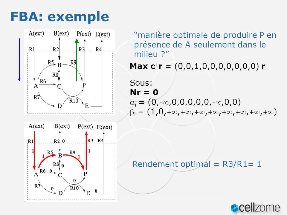 Max c T r = (0,0,1,0,0,0,0,0,0,0) r Sous: Nr = 0 i = (0,-,0,0,0,0,0,-,0,0) i = (1,0, +, +, +, +, +, +, +, +) manière optimale de produire P en présenc