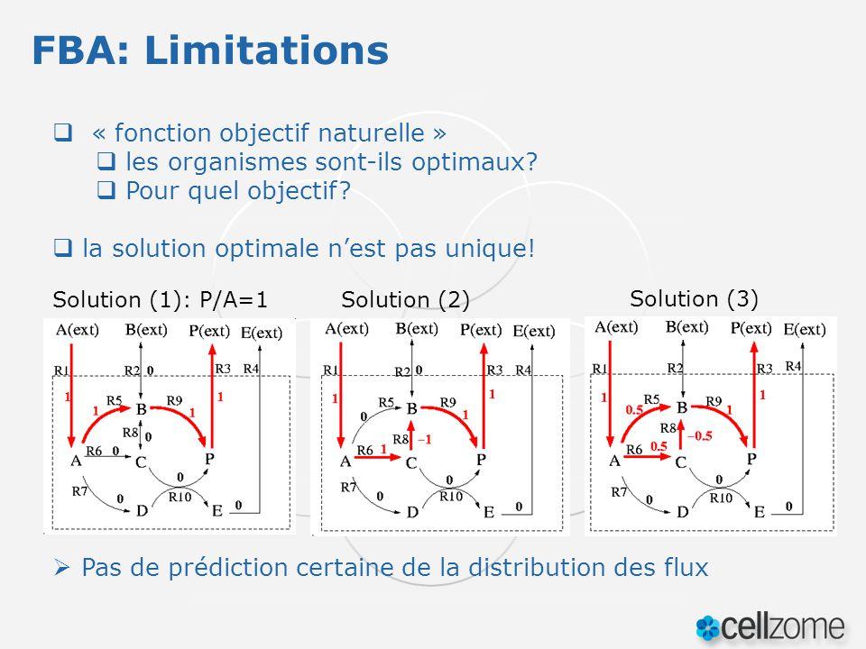 « fonction objectif naturelle » les organismes sont-ils optimaux? Pour quel objectif? la solution optimale nest pas unique! Solution (1): P/A=1Solutio