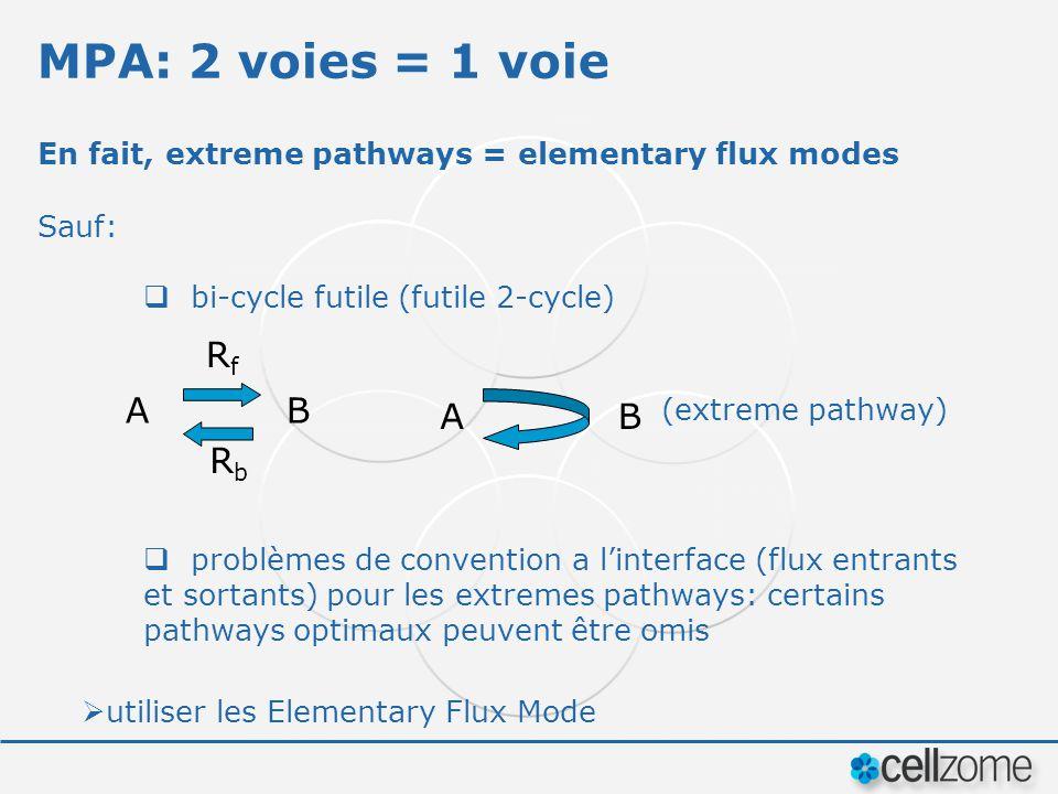 MPA: 2 voies = 1 voie En fait, extreme pathways = elementary flux modes Sauf: bi-cycle futile (futile 2-cycle) utiliser les Elementary Flux Mode (extreme pathway) AB RfRf RbRb AB problèmes de convention a linterface (flux entrants et sortants) pour les extremes pathways: certains pathways optimaux peuvent être omis