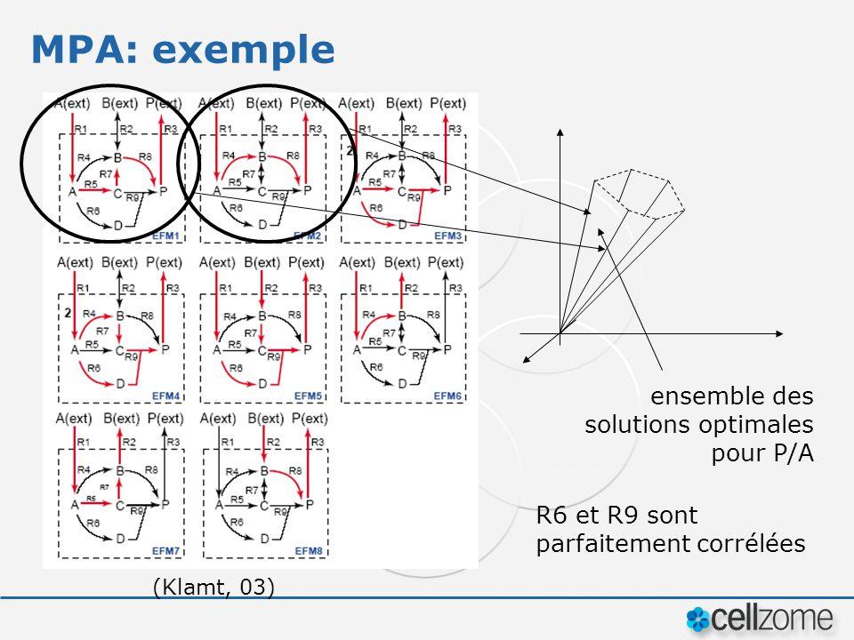 MPA: exemple (Klamt, 03) ensemble des solutions optimales pour P/A R6 et R9 sont parfaitement corrélées