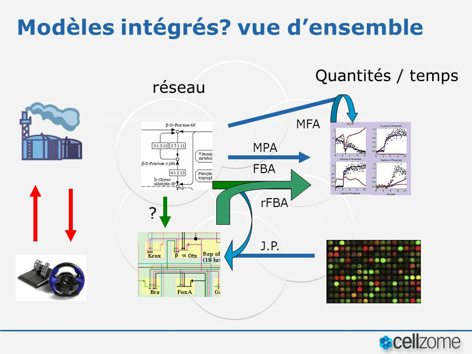 Modèles intégrés? vue densemble réseau Quantités / temps ? MPA FBA MFA J.P. rFBA