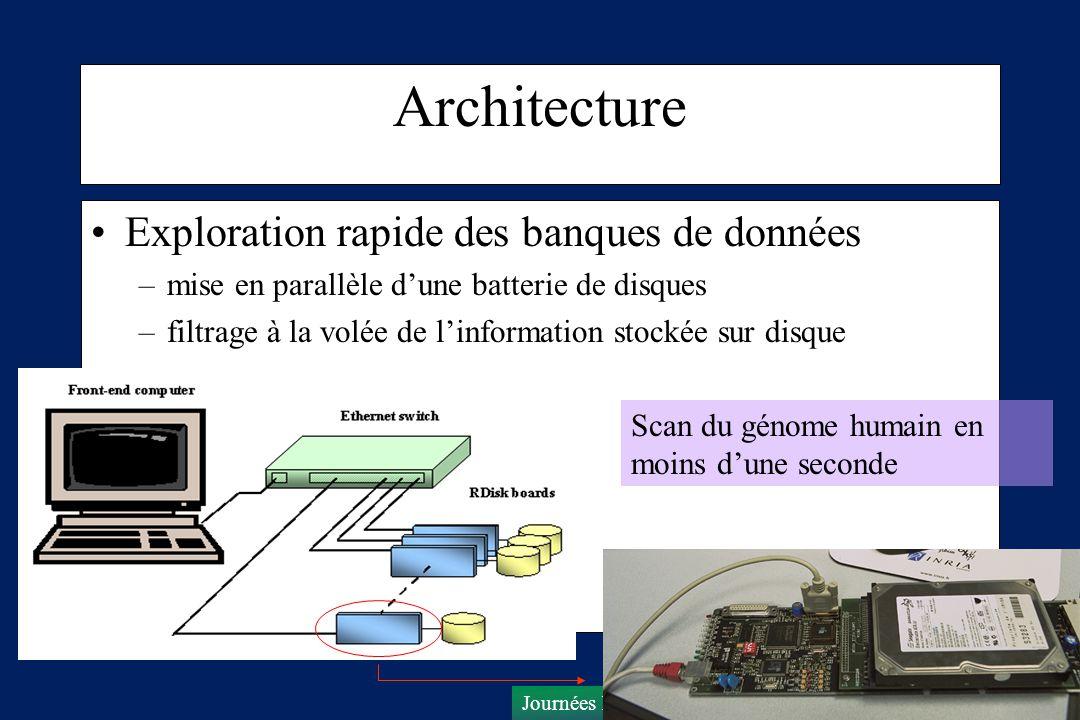 Journées Bioinformatique des génopoles – Lyon -Octobre 2003 Architecture Exploration rapide des banques de données –mise en parallèle dune batterie de