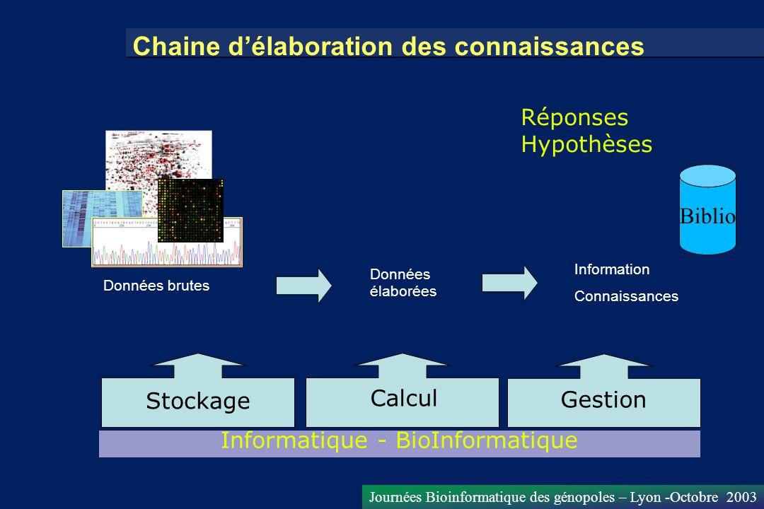 Journées Bioinformatique des génopoles – Lyon -Octobre 2003 Chaine délaboration des connaissances Données brutes Données élaborées Information Connais