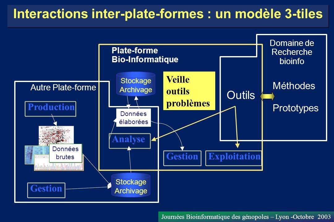 Journées Bioinformatique des génopoles – Lyon -Octobre 2003 Interactions inter-plate-formes : un modèle 3-tiles Autre Plate-forme Plate-forme Bio-Info