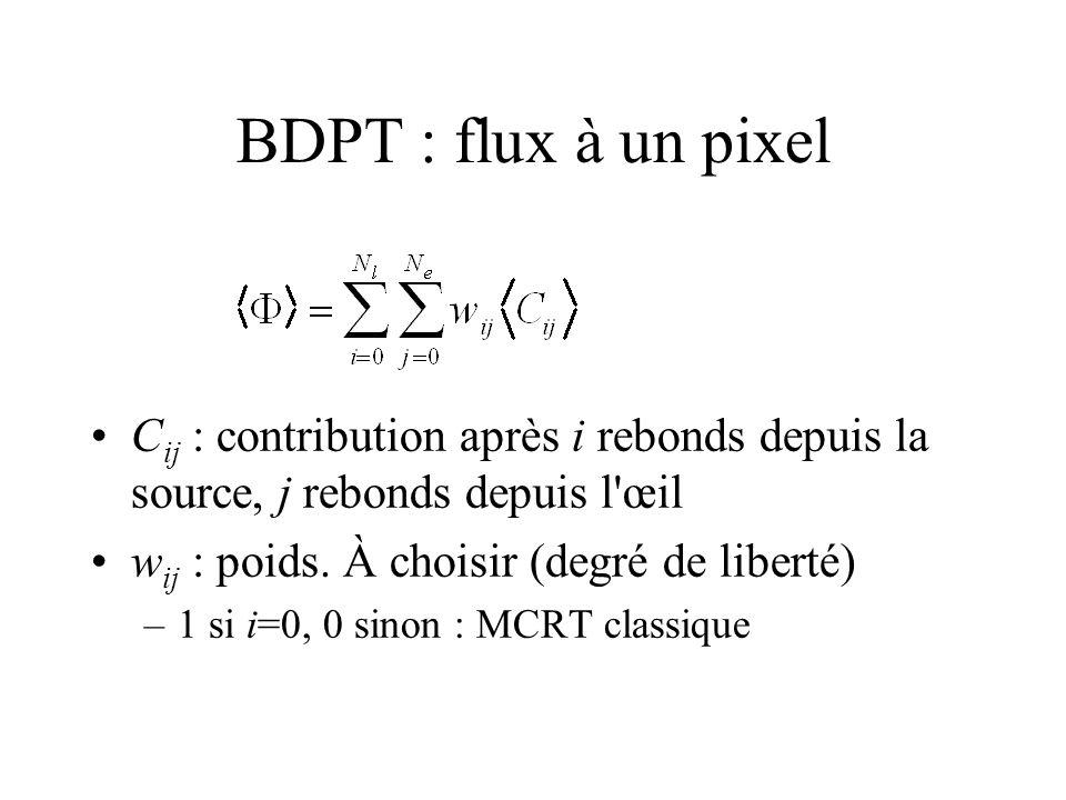 BDPT : flux à un pixel C ij : contribution après i rebonds depuis la source, j rebonds depuis l œil w ij : poids.