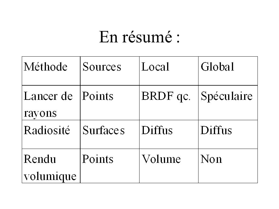 Dispersion isotrope : discrétisation Surfaces: Volumes: volumessurfaces kkijjiiiiii BVSBSSAEAB volumessurfaces )( )( )(4)(4 mmkjkj t s kkakkt BVVBVS k k VEkVBk k t s R k k )( )( = albédo du volume