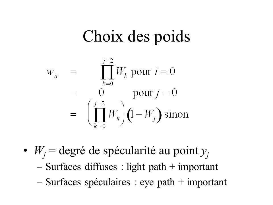 Choix des poids W j = degré de spécularité au point y j –Surfaces diffuses : light path + important –Surfaces spéculaires : eye path + important