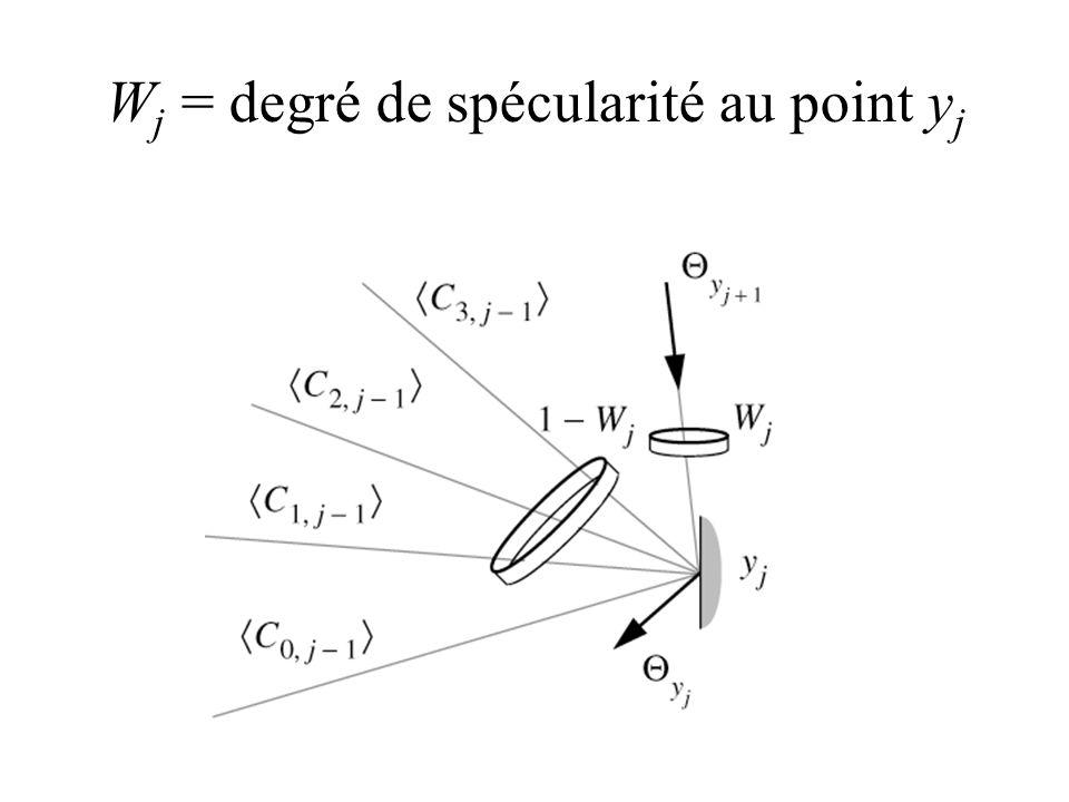 W j = degré de spécularité au point y j
