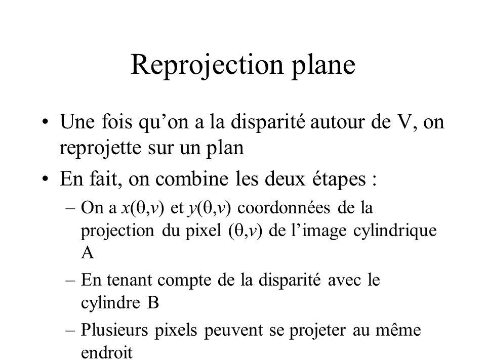 Reprojection plane Une fois quon a la disparité autour de V, on reprojette sur un plan En fait, on combine les deux étapes : –On a x(,v) et y(,v) coordonnées de la projection du pixel (,v) de limage cylindrique A –En tenant compte de la disparité avec le cylindre B –Plusieurs pixels peuvent se projeter au même endroit problèmes de visibilité ordre de traitement des pixels de larrière vers lavant